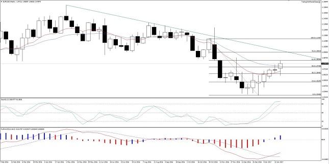 EUR/USD gráfico