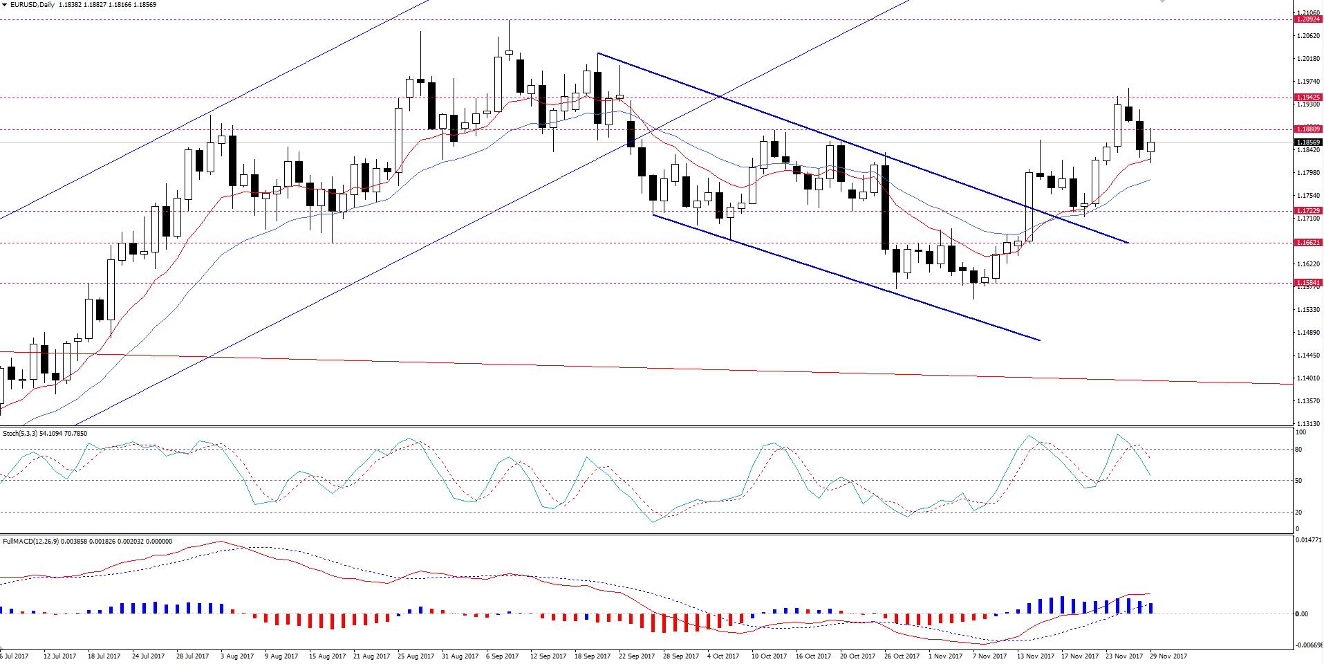 EUR/USD Ainda Em Tendência de Alta.