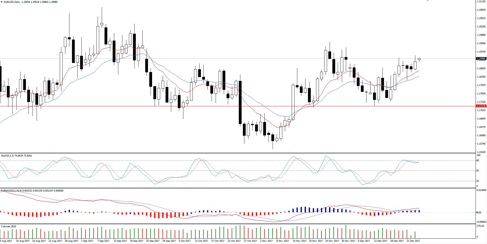 EUR/USD Permanece em Alta