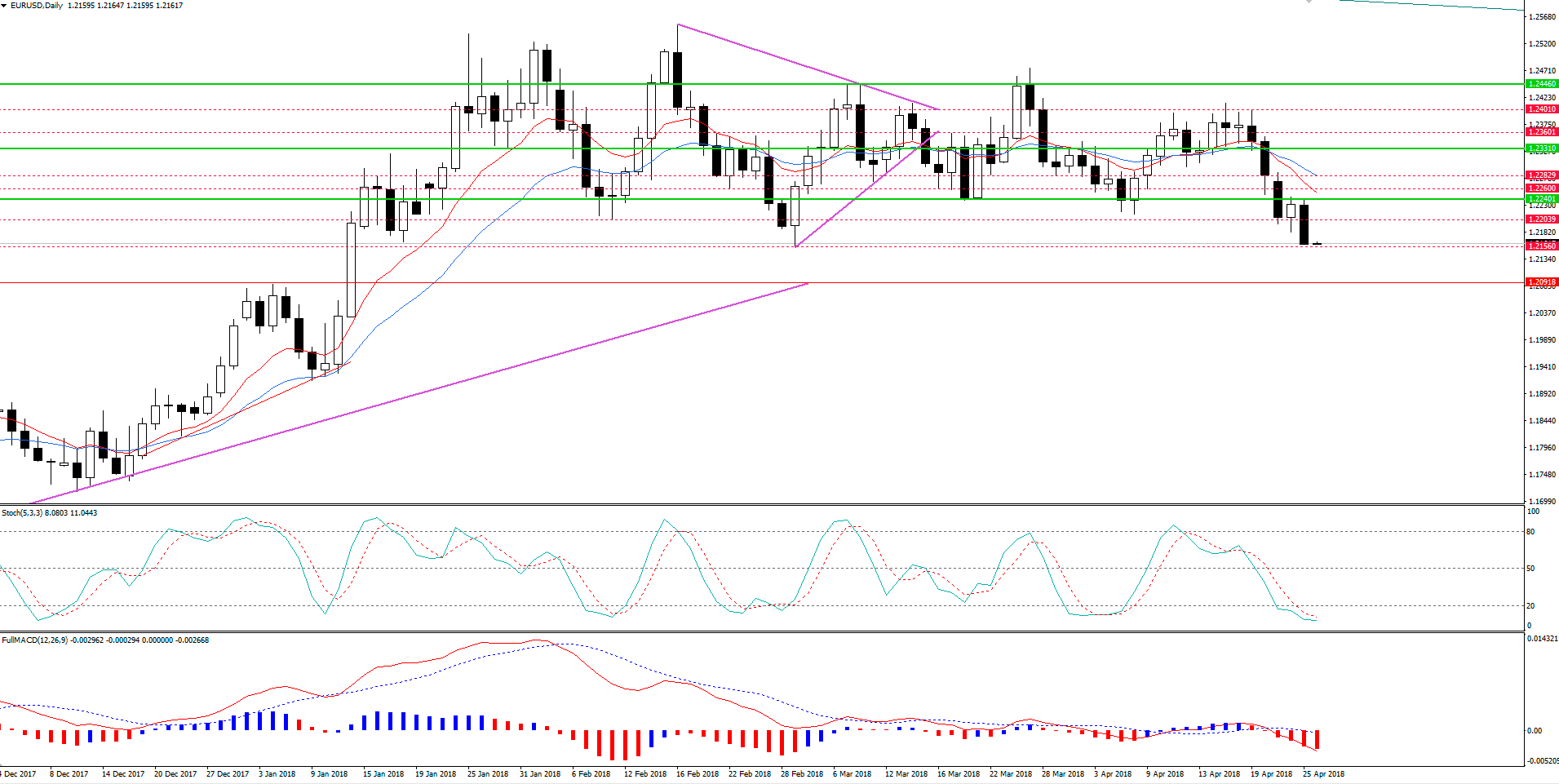 EUR/USD Em Baixa e Aguardando o BCE