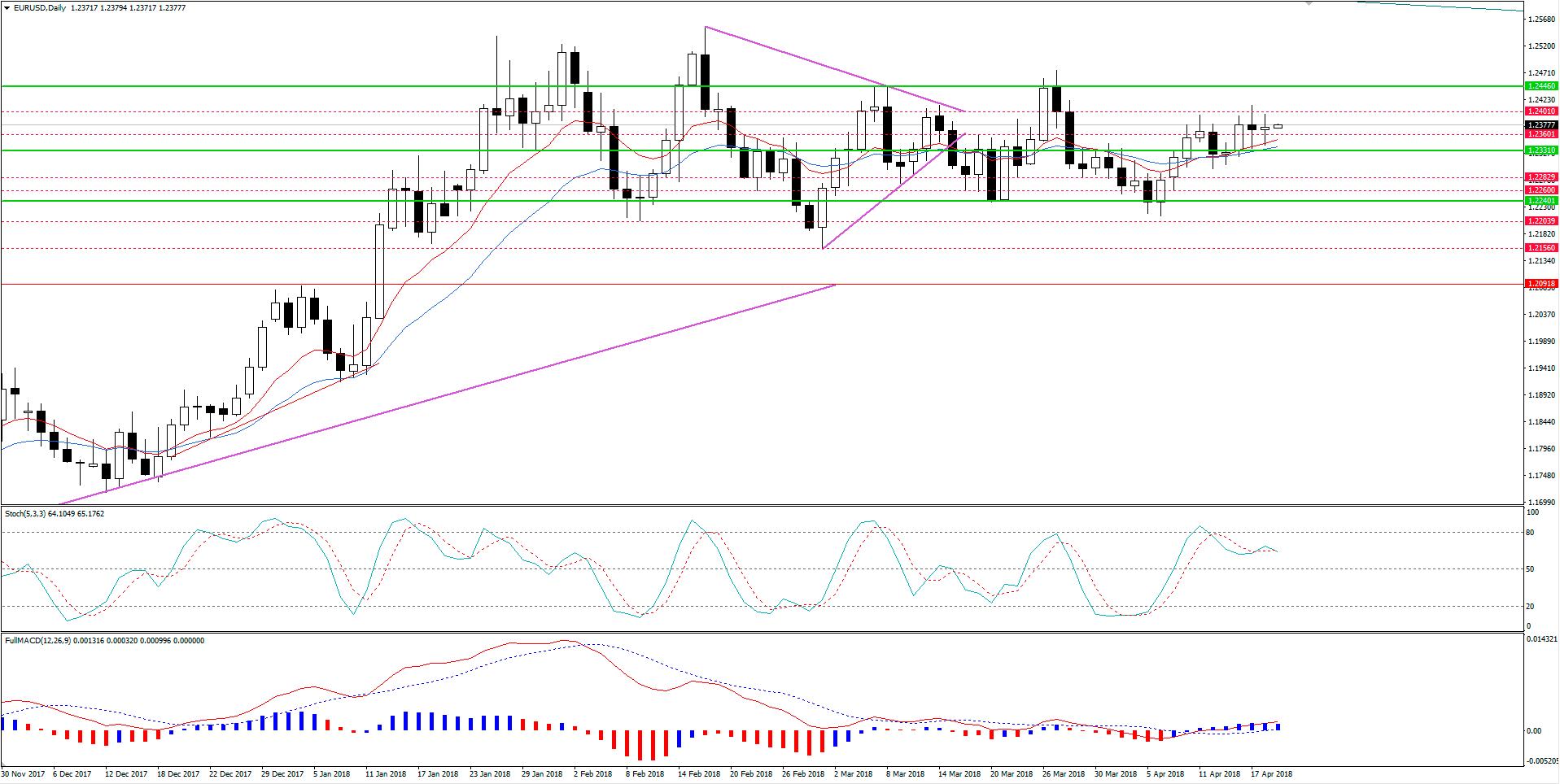 EUR/USD Lateralizado e Levemente Bullish