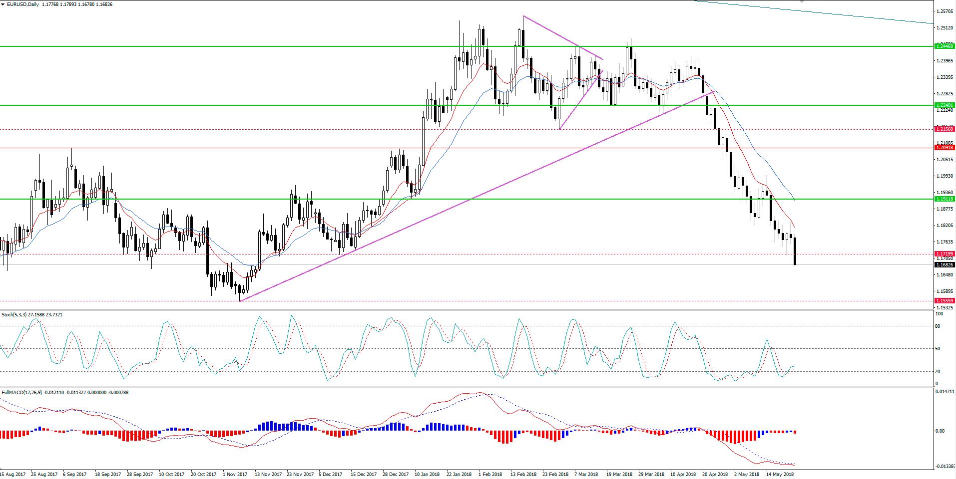 EUR/USD Em Continuação de Tendência Bearish