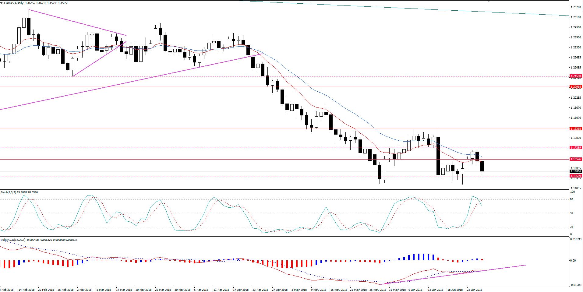 EUR/USD Retoma Tendência de Baixa
