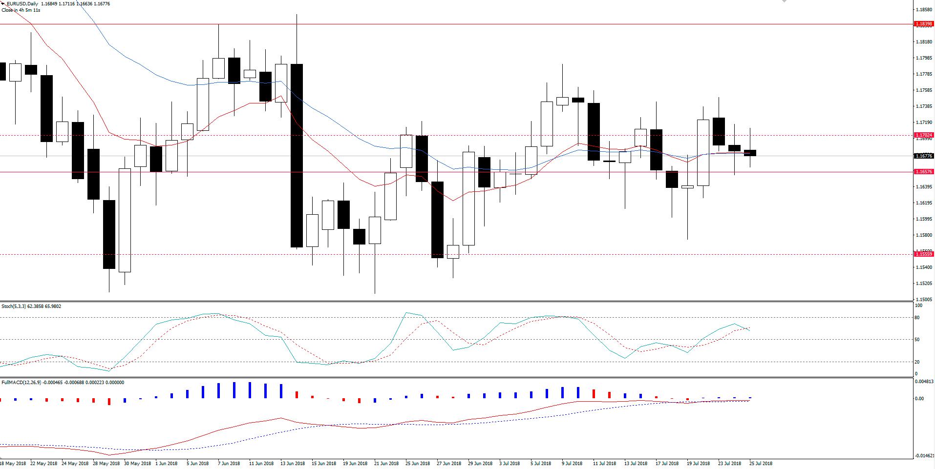 EUR/USD | Mercado Aguarda BCE