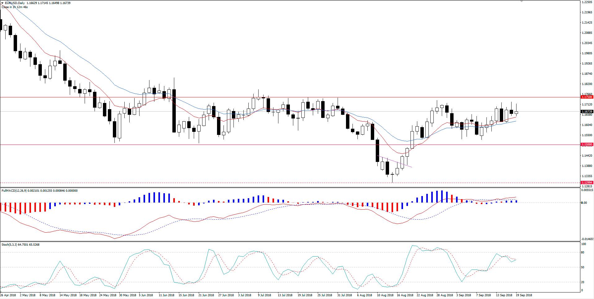 EUR/USD Busca Alta Mas Resistência é Forte