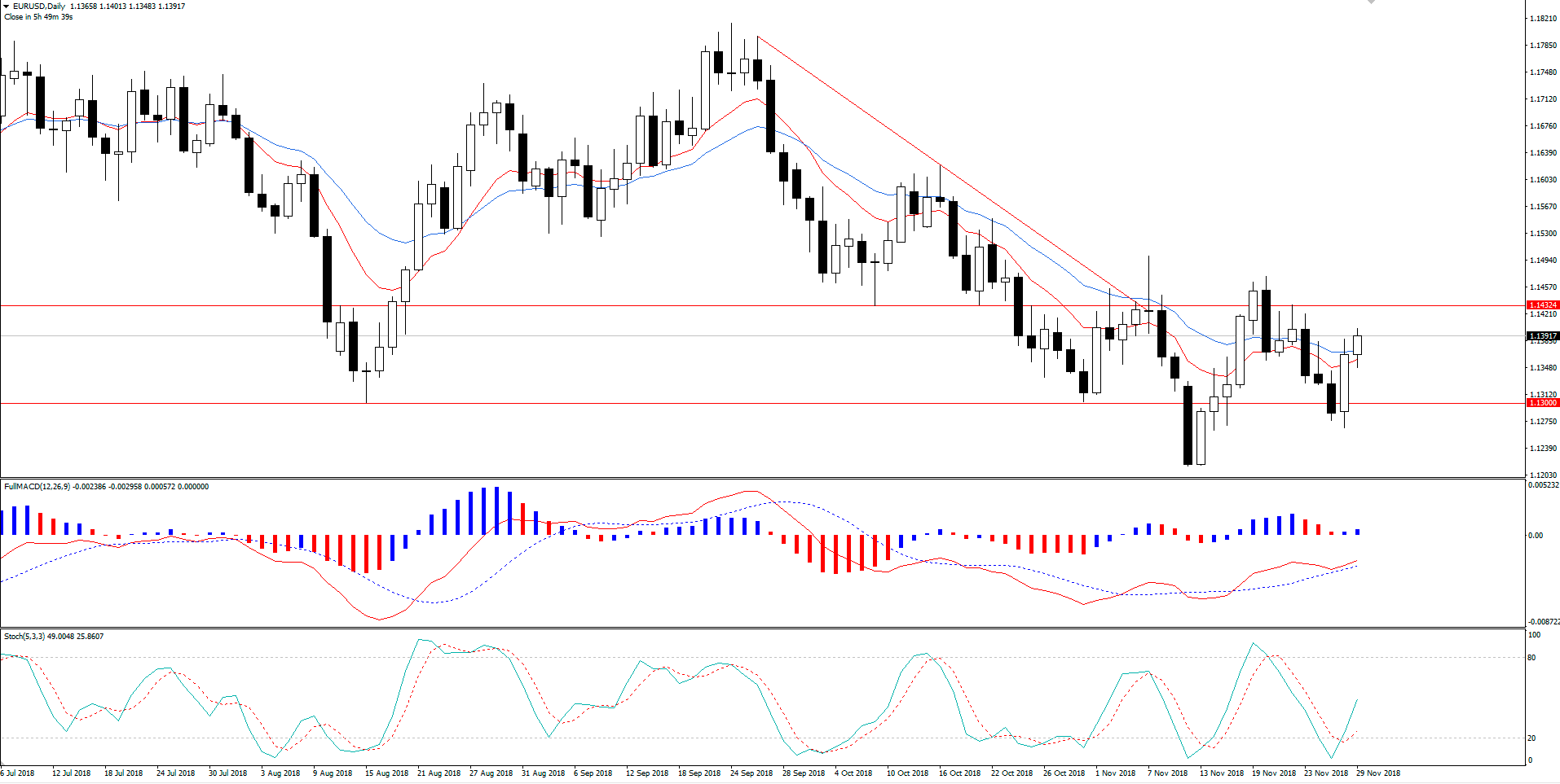 EUR/USD em Retração Pode Subir Mais