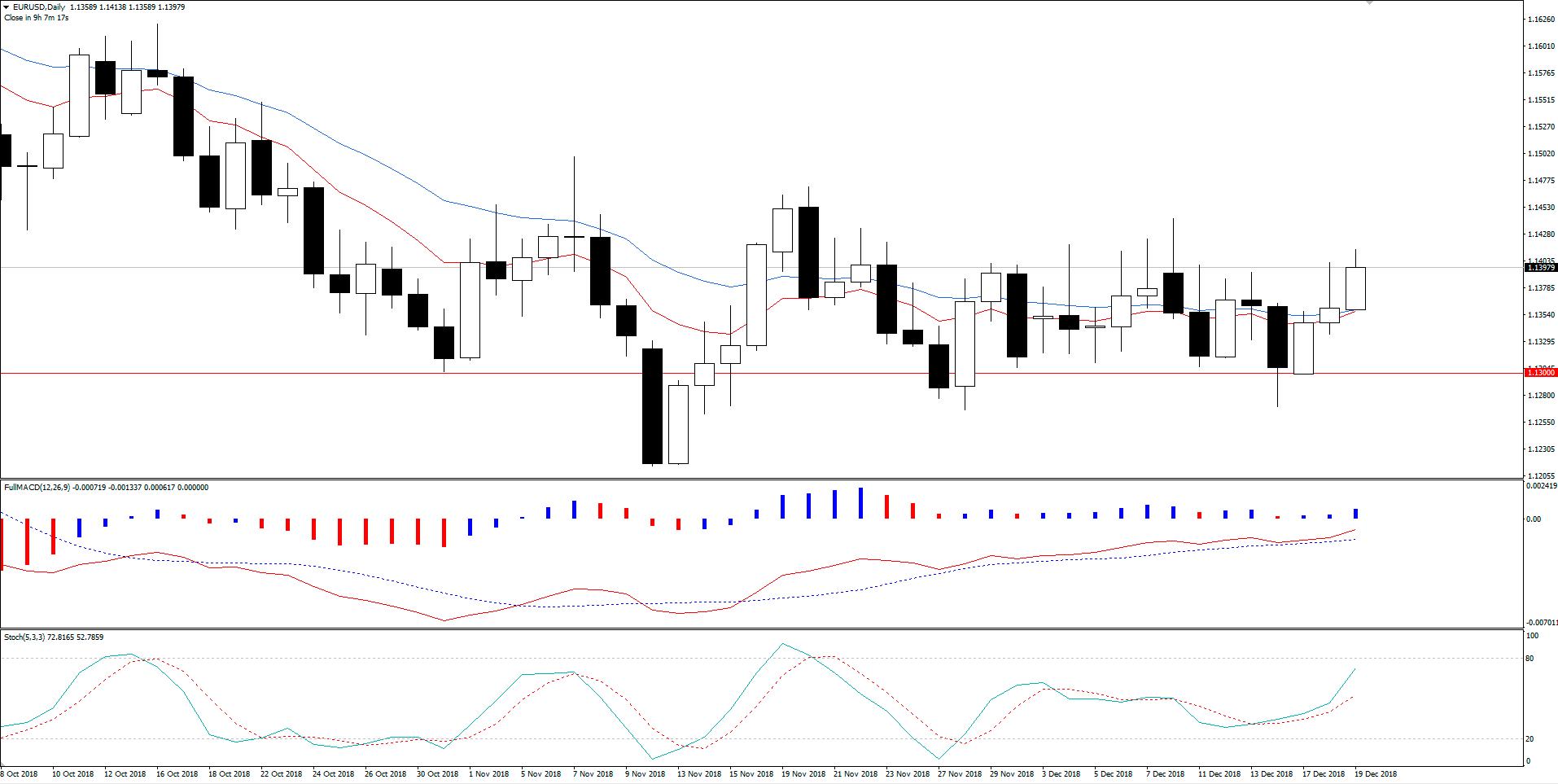EUR/USD Aguarda FED